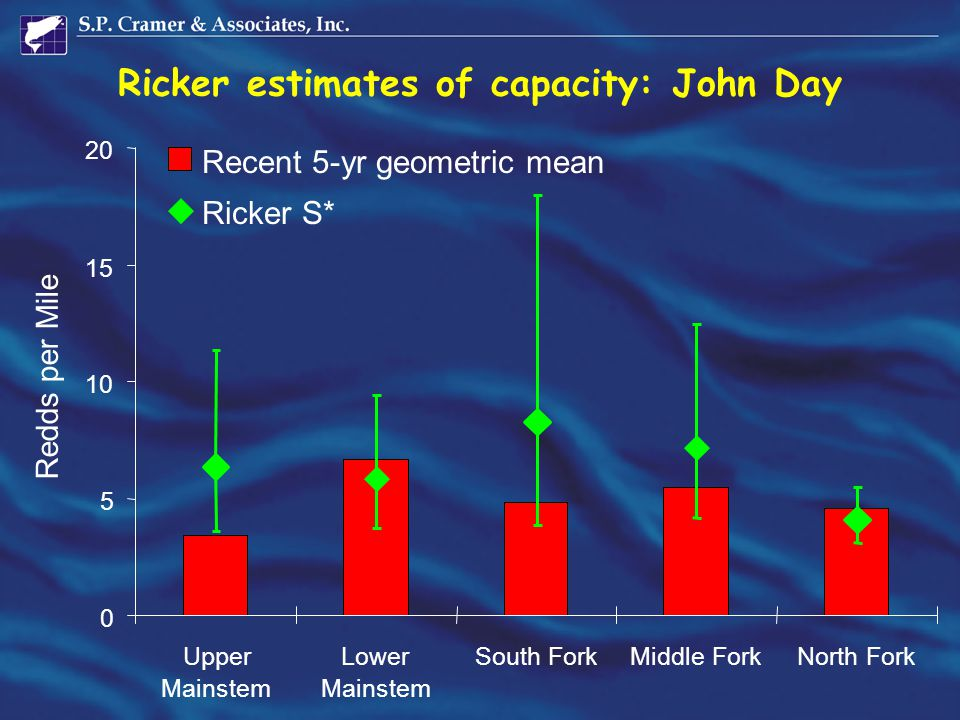 Ricker estimates of capacity: John Day 0 5 10 15 20 Upper Mainstem Lower Mainstem South ForkMiddle ForkNorth Fork Recent 5-yr geometric mean Ricker S*