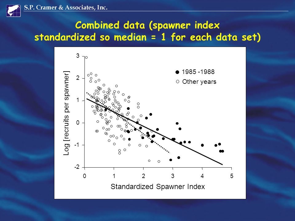 Combined data (spawner index standardized so median = 1 for each data set)