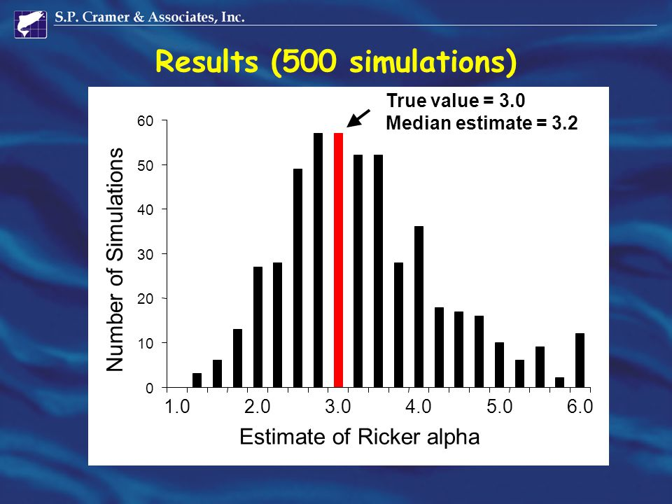 Results (500 simulations) 0 10 20 30 40 50 60 1.02.03.04.05.06.0 Estimate of Ricker alpha Number of Simulations True value = 3.0 Median estimate = 3.2