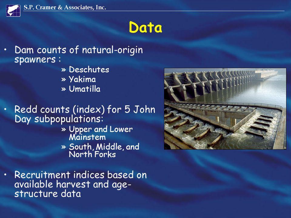 Data Dam counts of natural-origin spawners : »Deschutes »Yakima »Umatilla Redd counts (index) for 5 John Day subpopulations: »Upper and Lower Mainstem