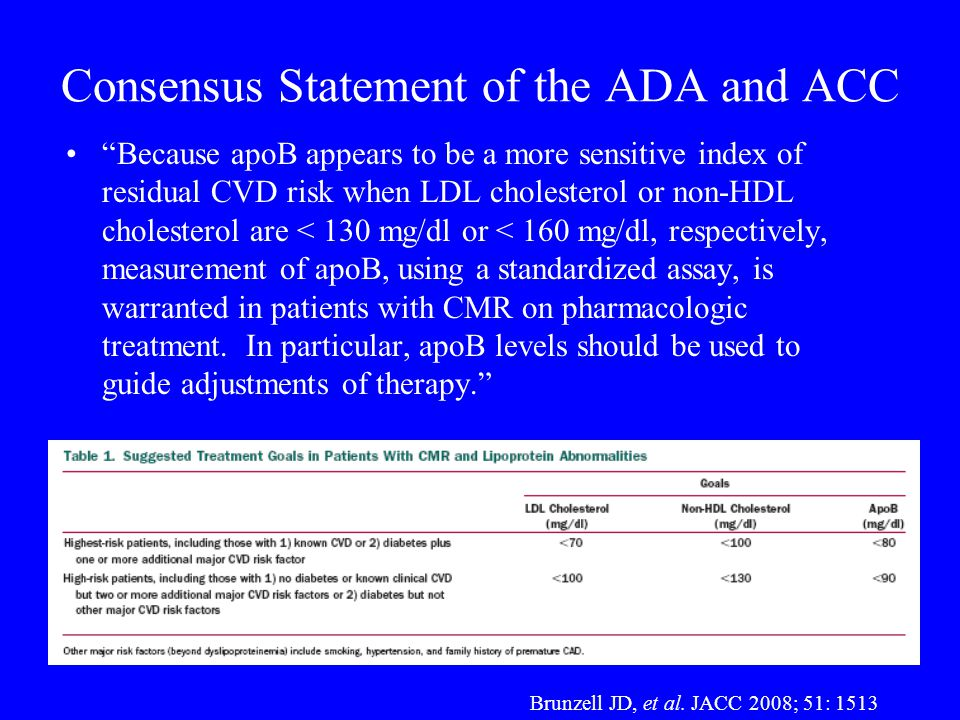"Consensus Statement of the ADA and ACC ""Because apoB appears to be a more sensitive index of residual CVD risk when LDL cholesterol or non-HDL cholest"