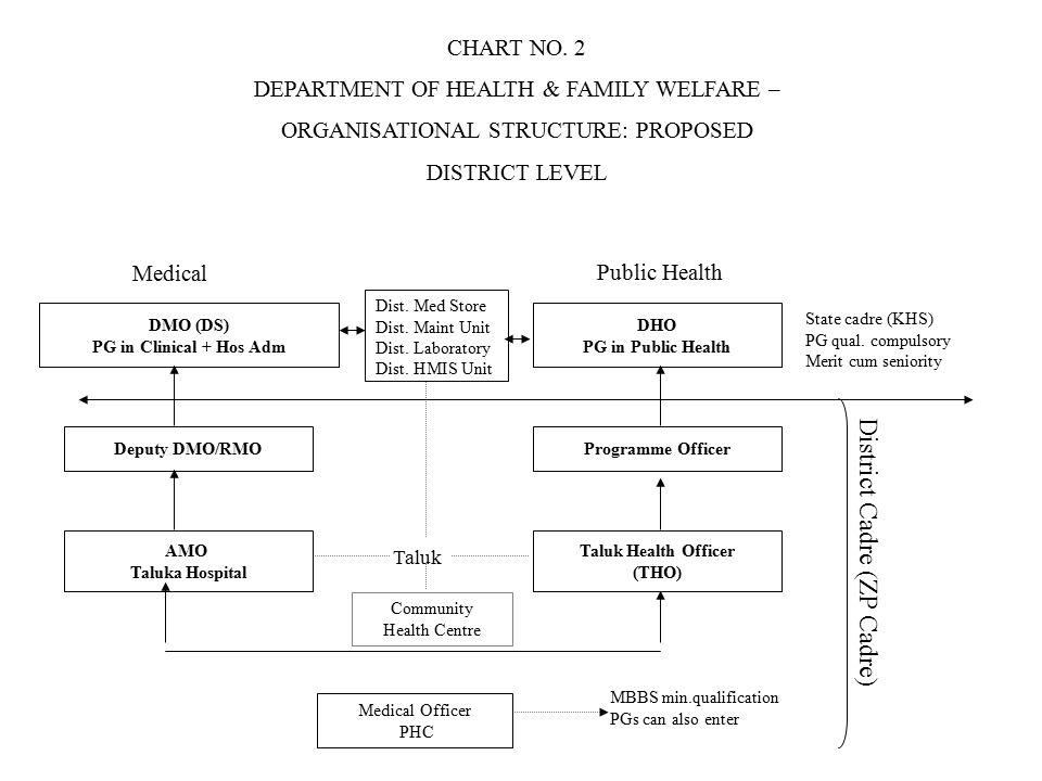State cadre (KHS) PG qual.