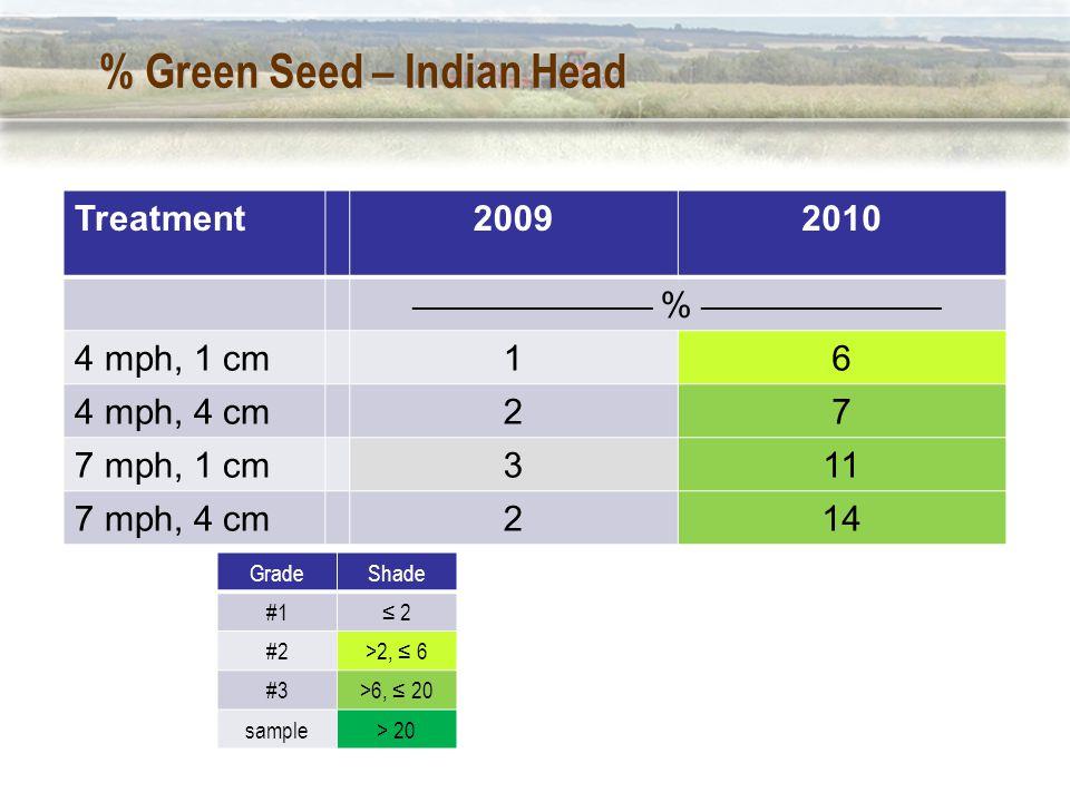 % Green Seed – Indian Head Treatment20092010 __________________ % __________________ 4 mph, 1 cm16 4 mph, 4 cm27 7 mph, 1 cm311 7 mph, 4 cm214 GradeShade #1≤ 2 #2>2, ≤ 6 #3>6, ≤ 20 sample> 20