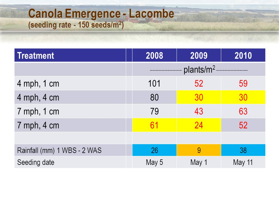 Study 2 – 2011 results Good soil moisture at Lethbridge, St.