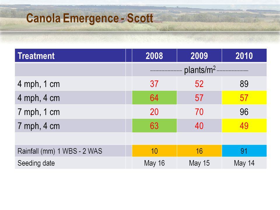 Canola Emergence - Scott Treatment200820092010 ___________ plants/m 2 ___________ 4 mph, 1 cm375289 4 mph, 4 cm6457 7 mph, 1 cm207096 7 mph, 4 cm634049 Rainfall (mm) 1 WBS - 2 WAS101691 Seeding dateMay 16May 15May 14