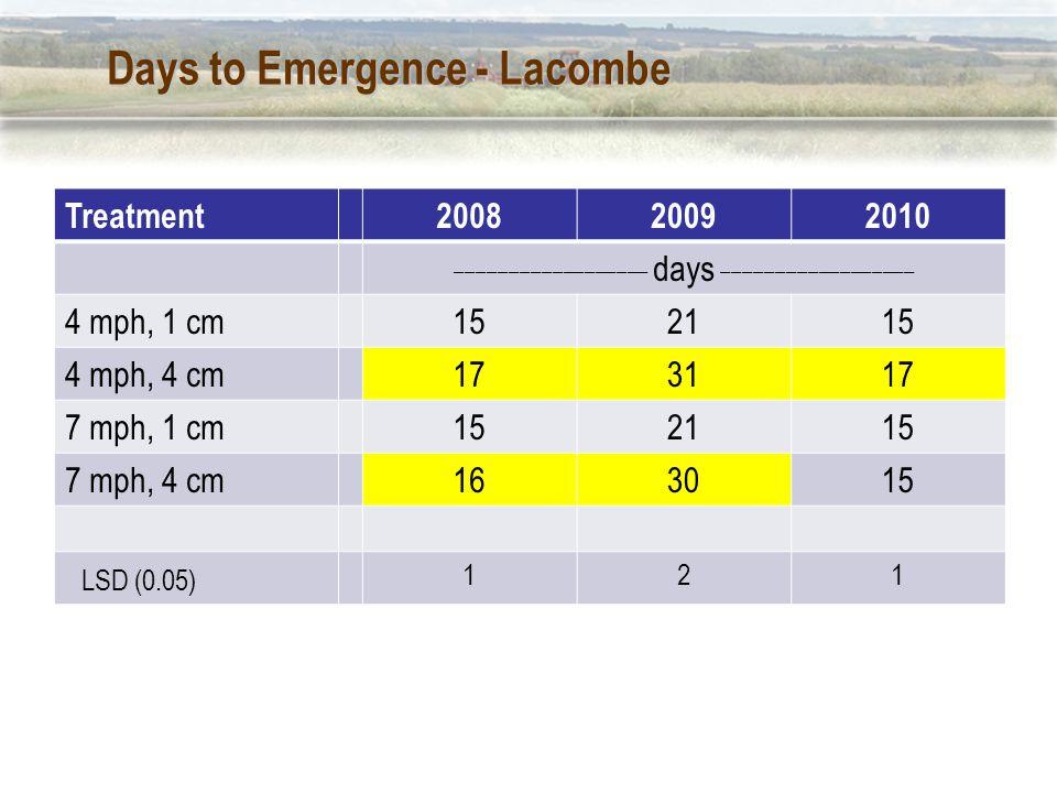 Days to Emergence - Lacombe Treatment200820092010 __________________ days __________________ 4 mph, 1 cm152115 4 mph, 4 cm173117 7 mph, 1 cm152115 7 mph, 4 cm163015 LSD (0.05) 121