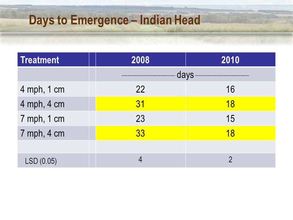 Days to Emergence – Indian Head Treatment20082010 __________________ days __________________ 4 mph, 1 cm2216 4 mph, 4 cm3118 7 mph, 1 cm2315 7 mph, 4 cm3318 LSD (0.05) 42