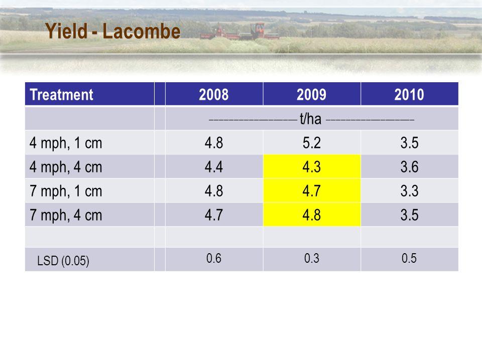 Yield - Lacombe Treatment200820092010 __________________ t/ha __________________ 4 mph, 1 cm4.85.23.5 4 mph, 4 cm4.44.33.6 7 mph, 1 cm4.84.73.3 7 mph, 4 cm4.74.83.5 LSD (0.05) 0.60.30.5