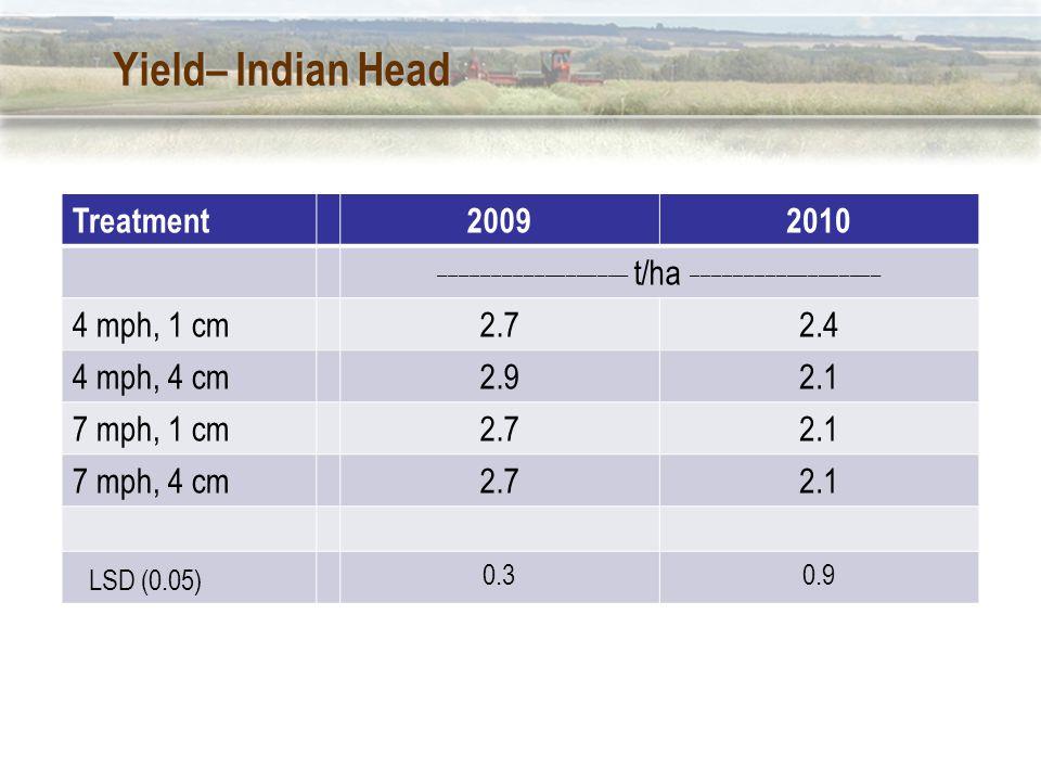 Yield– Indian Head Treatment20092010 __________________ t/ha __________________ 4 mph, 1 cm2.72.4 4 mph, 4 cm2.92.1 7 mph, 1 cm2.72.1 7 mph, 4 cm2.72.1 LSD (0.05) 0.30.9