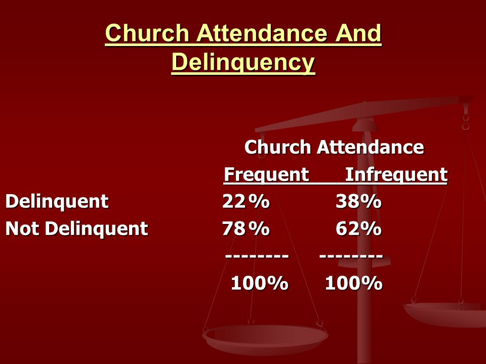 Church Attendance And Delinquency Church Attendance And Delinquency Church Attendance Church Attendance FrequentInfrequent FrequentInfrequent Delinquent 22% 38% Not Delinquent 78% 62% -------- -------- -------- -------- 100% 100% 100% 100%