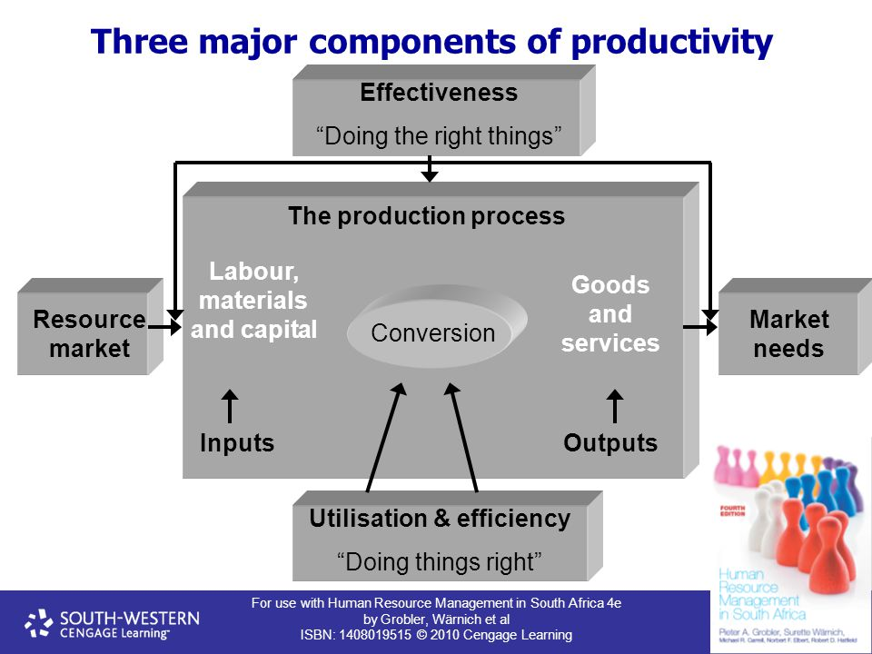For use with Human Resource Management in South Africa 4e by Grobler, Wärnich et al ISBN: 1408019515 © 2010 Cengage Learning Three major components of productivity Effectiveness Doing the right things Resource market Market needs Utilisation & efficiency Doing things right The production process Labour, materials and capital Inputs Conversion Goods and services Outputs