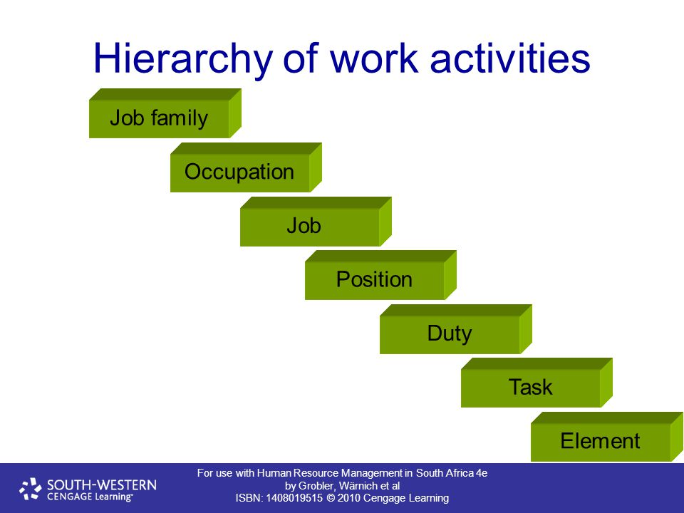 For use with Human Resource Management in South Africa 4e by Grobler, Wärnich et al ISBN: 1408019515 © 2010 Cengage Learning Hierarchy of work activities Job family Occupation Job Position Duty Task Element