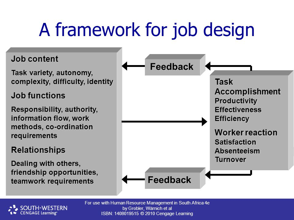 For use with Human Resource Management in South Africa 4e by Grobler, Wärnich et al ISBN: 1408019515 © 2010 Cengage Learning A framework for job design Feedback Feedback Task Accomplishment Productivity Effectiveness Efficiency Worker reaction Satisfaction Absenteeism Turnover Job content Task variety, autonomy, complexity, difficulty, identity Job functions Responsibility, authority, information flow, work methods, co-ordination requirements Relationships Dealing with others, friendship opportunities, teamwork requirements