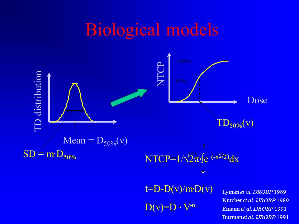 Biological models Dose NTCP TD 50% (v) 50% 100% Mean = D 50% (v) SD = m·D 50% TD distribution t NTCP=1/  2    e (-x 2 /2) dx -  t=D-D(v)/m  D(v) D(v)=D  V -n Lyman et al.