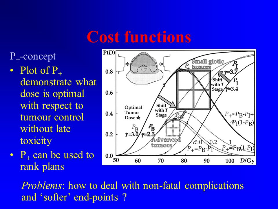 Cost functions P + -concept Plot of P + demonstrate what dose is optimal with respect to tumour control without late toxicity P + can be used to rank plans Fig.