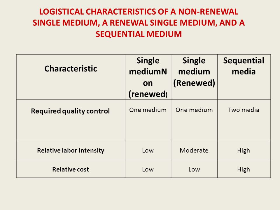 Characteristic Single mediumN on (renewed ) Single medium (Renewed) Sequential media Required quality control One medium Two media Relative labor intensityLowModerateHigh Relative costLow High LOGISTICAL CHARACTERISTICS OF A NON-RENEWAL SINGLE MEDIUM, A RENEWAL SINGLE MEDIUM, AND A SEQUENTIAL MEDIUM