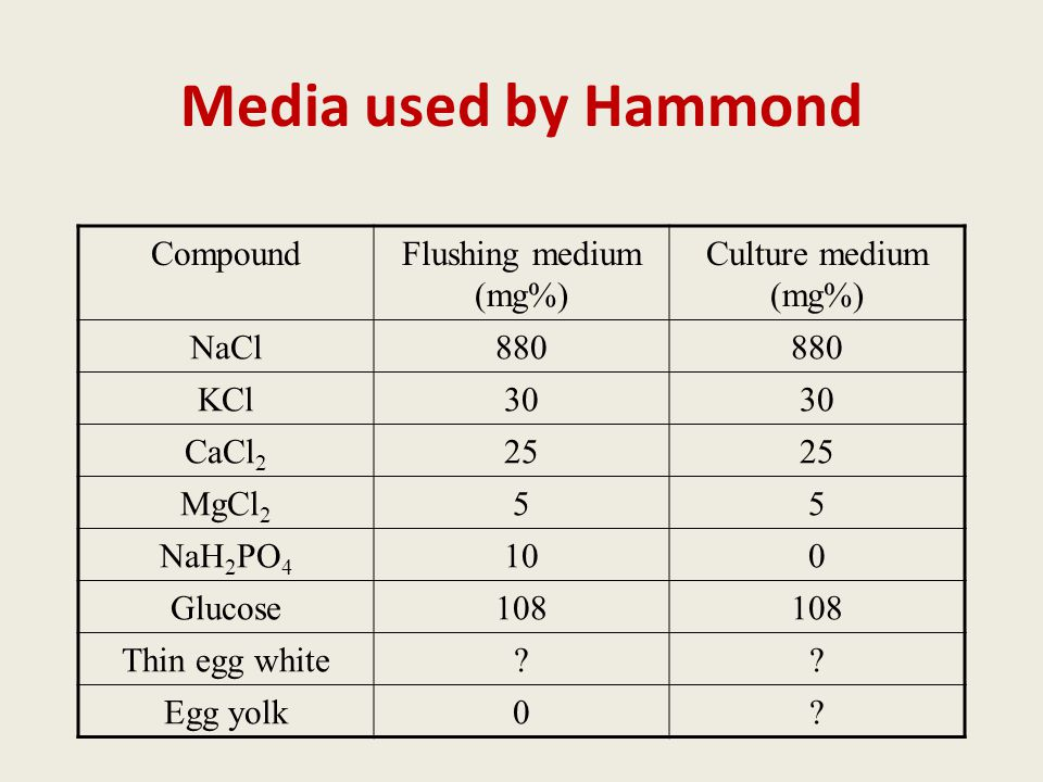 Media used by Hammond CompoundFlushing medium (mg%) Culture medium (mg%) NaCl880 KCl30 CaCl 2 25 MgCl 2 55 NaH 2 PO 4 100 Glucose108 Thin egg white?.