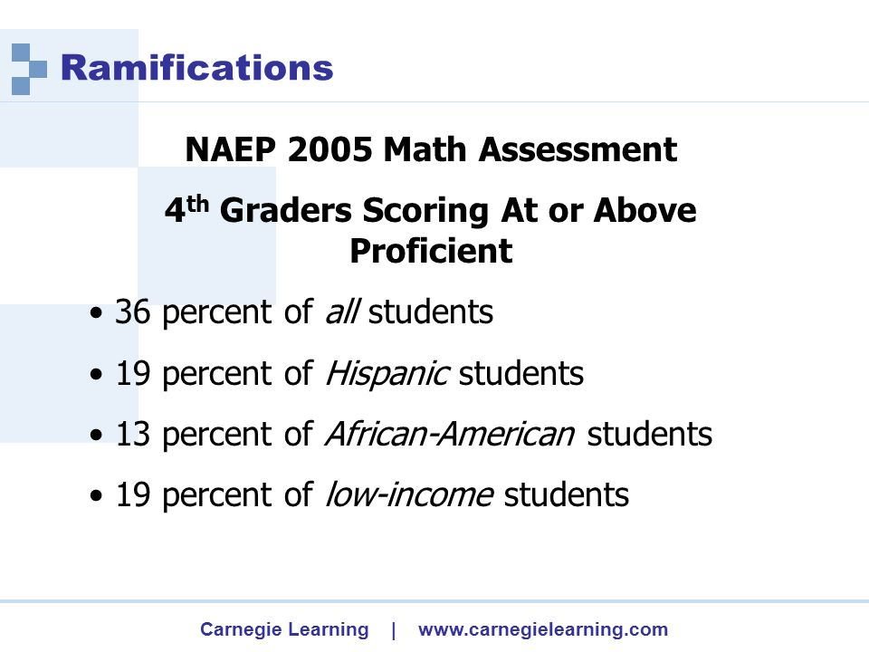 Carnegie Learning | www.carnegielearning.com NAEP 2005 Math Assessment 4 th Graders Scoring At or Above Proficient 36 percent of all students 19 percent of Hispanic students 13 percent of African-American students 19 percent of low-income students Ramifications