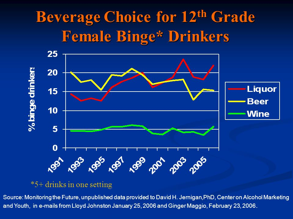 Beverage Choice for 12 th Grade Female Binge* Drinkers *5+ drinks in one setting Source: Monitoring the Future, unpublished data provided to David H.