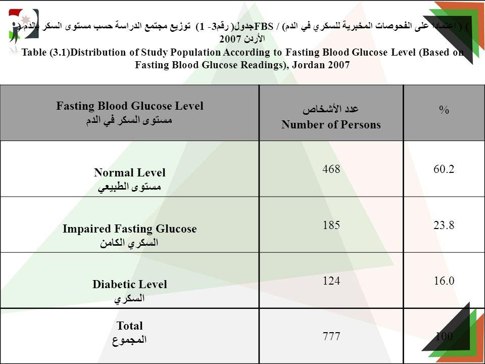 جدول( رقم3- 1) توزيع مجتمع الدراسة حسب مستوى السكر بالدم ( FBS) ( اعتمادا على الفحوصات المخبرية للسكري في الدم) / الأردن 2007 Table (3.1)Distribution of Study Population According to Fasting Blood Glucose Level (Based on Fasting Blood Glucose Readings), Jordan 2007 %عدد الأشخاص Number of Persons Fasting Blood Glucose Level مستوى السكر في الدم 60.2468 Normal Level مستوى الطبيعي 23.8185 Impaired Fasting Glucose السكري الكامن 16.0124 Diabetic Level السكري 100777 Total المجموع