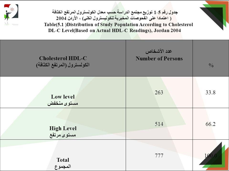جدول رقم 5-1 توزيع مجتمع الدراسة حسب معدل الكولسترول المرتفع الكثافة ( اعتمادا على الفحوصات المخبرية للكوليسترول الكلي) ، الأردن 2004 Table(5.1 )Distribution of Study Population According to Cholesterol DL-C Level(Based on Actual HDL-C Readings), Jordan 2004 % عدد الأشخاص Number of Persons Cholesterol HDL-C الكولسترول (المرتفع الكثافة) 33.8263 Low level مستوى منخفض 66.2514 High Level مستوى مرتفع 100.0777 Total المجموع