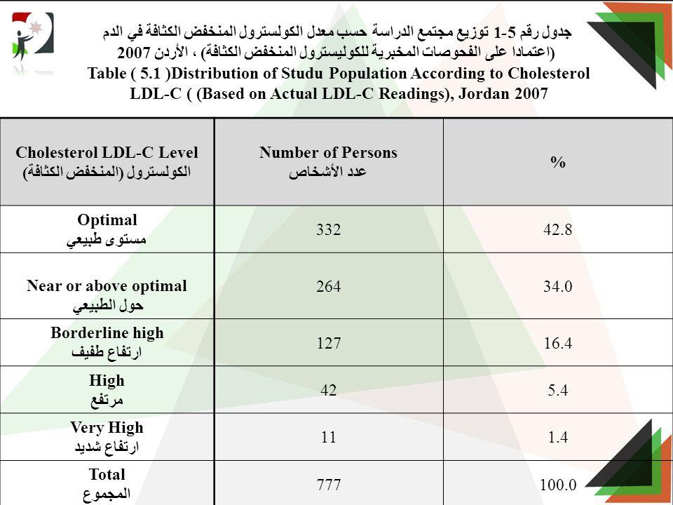 جدول رقم 5-1 توزيع مجتمع الدراسة حسب معدل الكولسترول المنخفض الكثافة في الدم (اعتمادا على الفحوصات المخبرية للكوليسترول المنخفض الكثافة) ، الأردن 2007 Table ( 5.1 )Distribution of Studu Population According to Cholesterol LDL-C ( (Based on Actual LDL-C Readings), Jordan 2007 % Number of Persons عدد الأشخاص Cholesterol LDL-C Level الكولسترول (المنخفض الكثافة) 42.8332 Optimal مستوى طبيعي 34.0264 Near or above optimal حول الطبيعي 16.4127 Borderline high ارتفاع طفيف 5.442 High مرتفع 1.411 Very High ارتفاع شديد 100.0777 Total المجموع