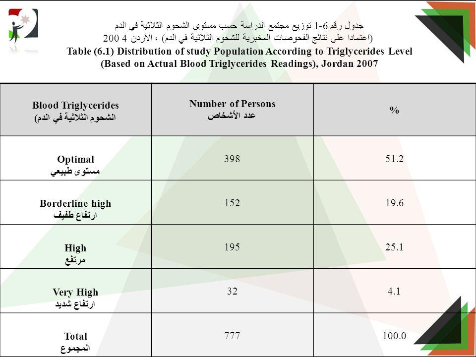 جدول رقم 6-1 توزيع مجتمع الدراسة حسب مستوى الشحوم الثلاثية في الدم (اعتمادا على نتائج الفحوصات المخبرية للشحوم الثلاثية في الدم) ، الأردن 4 200 Table (6.1) Distribution of study Population According to Triglycerides Level (Based on Actual Blood Triglycerides Readings), Jordan 2007 % Number of Persons عدد الأشخاص Blood Triglycerides الشحوم الثلاثية في الدم) 51.2398 Optimal مستوى طبيعي 19.6152 Borderline high ارتفاع طفيف 25.1195 High مرتفع 4.132 Very High ارتفاع شديد 100.0777 Total المجموع