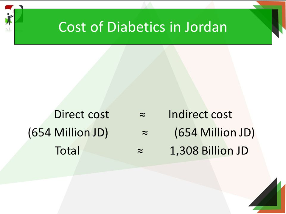 Direct cost ≈ Indirect cost (654 Million JD) ≈ (654 Million JD) Total ≈ 1,308 Billion JD Cost of Diabetics in Jordan