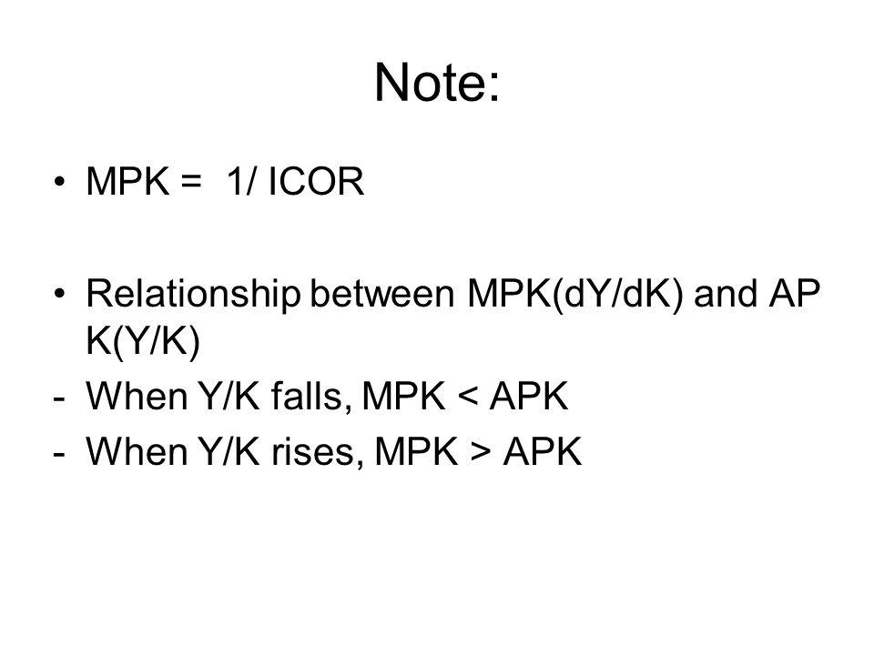 Note: MPK = 1/ ICOR Relationship between MPK(dY/dK) and AP K(Y/K) -When Y/K falls, MPK < APK -When Y/K rises, MPK > APK
