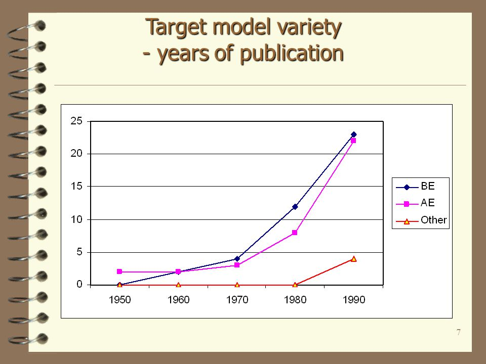 7 Target model variety - years of publication