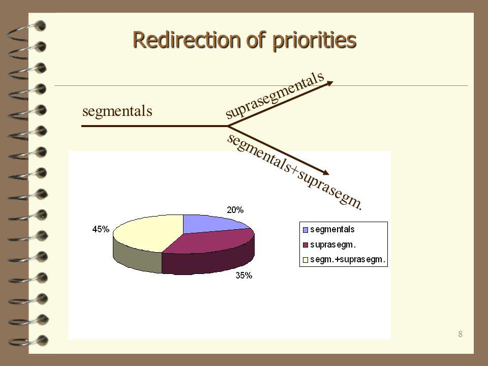 8 Redirection of priorities segmentals suprasegmentals segmentals+suprasegm.