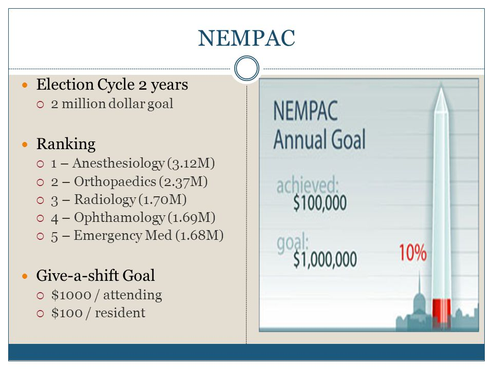 NEMPAC Election Cycle 2 years  2 million dollar goal Ranking  1 – Anesthesiology (3.12M)  2 – Orthopaedics (2.37M)  3 – Radiology (1.70M)  4 – Ophthamology (1.69M)  5 – Emergency Med (1.68M) Give-a-shift Goal  $1000 / attending  $100 / resident