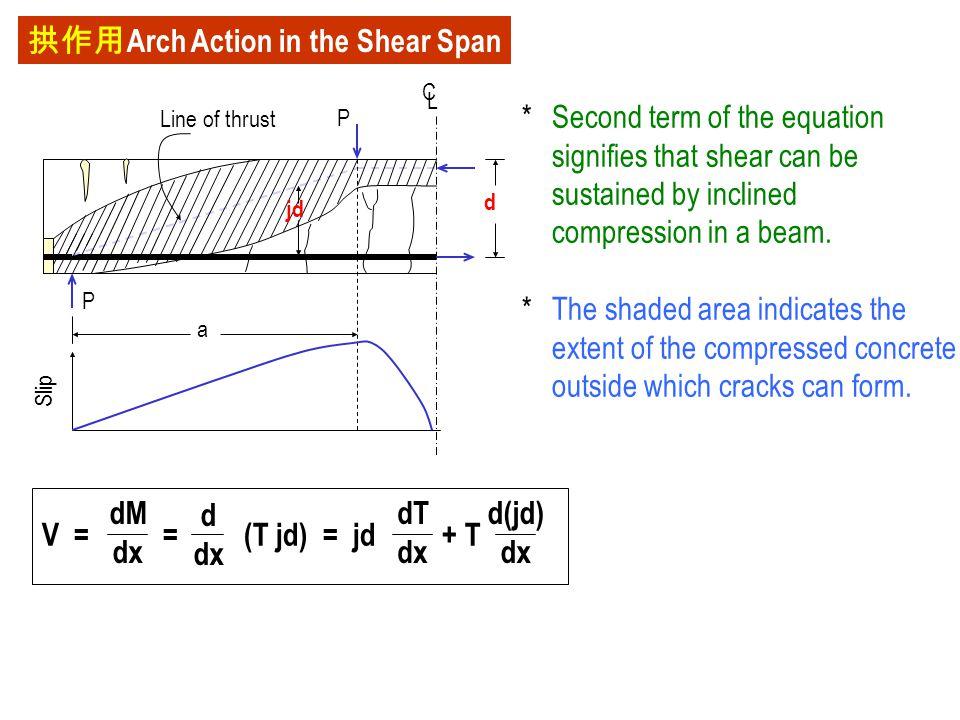 拱作用 Arch Action in the Shear Span jd P Line of thrust C L d P a Slip V = = (T jd) = jd + T dM dx d dx dT dx d(jd) dx *Second term of the equation sign