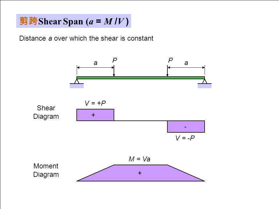 剪跨 Shear Span (a = M /V ) PP aa Distance a over which the shear is constant M = Va Moment Diagram + V = +P V = -P Shear Diagram + -