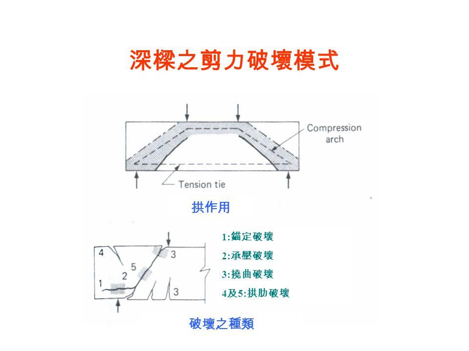 深樑之剪力破壞模式 拱作用 破壞之種類 1: 錨定破壞 2: 承壓破壞 3: 撓曲破壞 4 及 5: 拱肋破壞