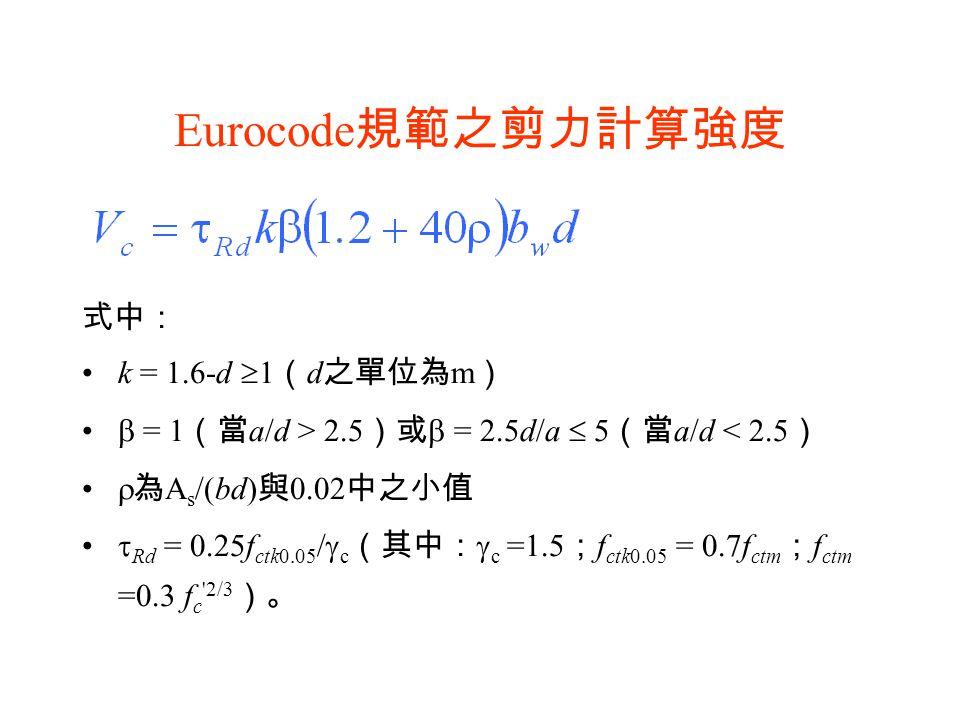 Eurocode 規範之剪力計算強度 式中: k = 1.6-d  1 ( d 之單位為 m )  = 1 (當 a/d > 2.5 )或  = 2.5d/a  5 (當 a/d < 2.5 )  為 A s /(bd) 與 0.02 中之小值  Rd = 0.25f ctk0.05 /