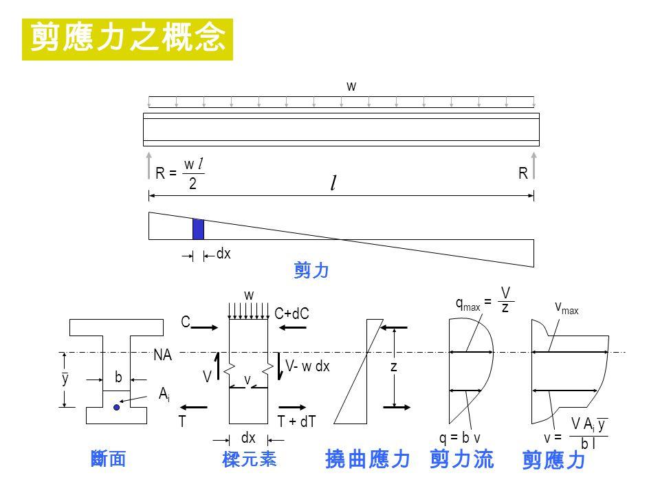 l R = w l 2 w R dx 剪力 y b AiAi NA T V C dx v w V- w dx T + dT C+dC z q max = VzVz q = b v 斷面 樑元素 撓曲應力 剪力流 剪應力 v max v = V A i y b I 剪應力之概念