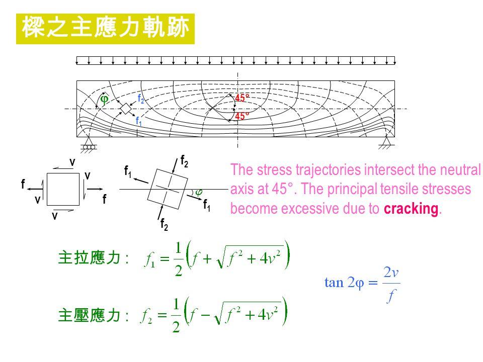 主拉應力 : 主壓應力 : 45° f1f1 f2f2   f1f1 f1f1 f2f2 f2f2 v f f v v v 樑之主應力軌跡 The stress trajectories intersect the neutral axis at 45°. The principal tensi