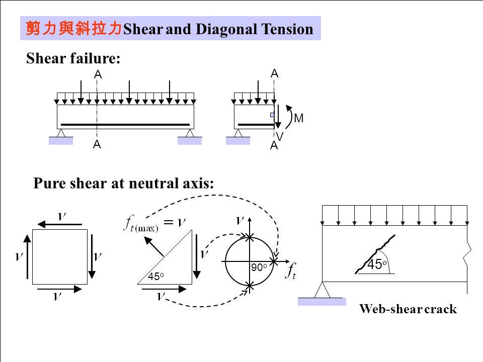 A A M V 剪力與斜拉力 Shear and Diagonal Tension A A Shear failure: 45 o Web-shear crack Pure shear at neutral axis: 45 o 90 o