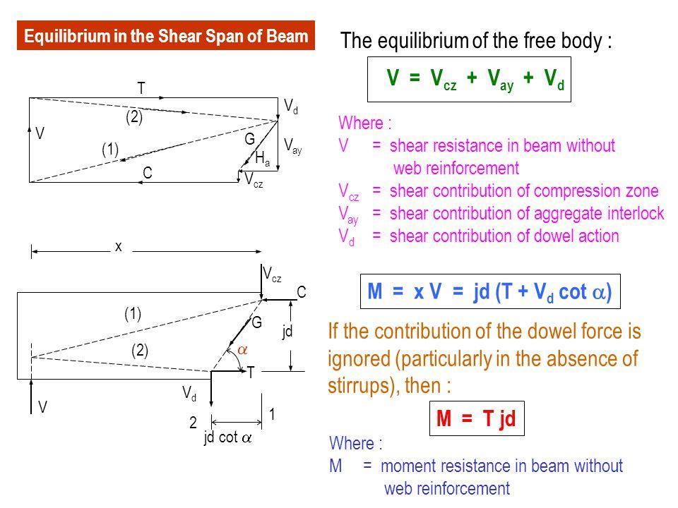 V C (2) (1) T VdVd V ay HaHa G V cz The equilibrium of the free body : V = V cz + V ay + V d Where : V = shear resistance in beam without web reinforc