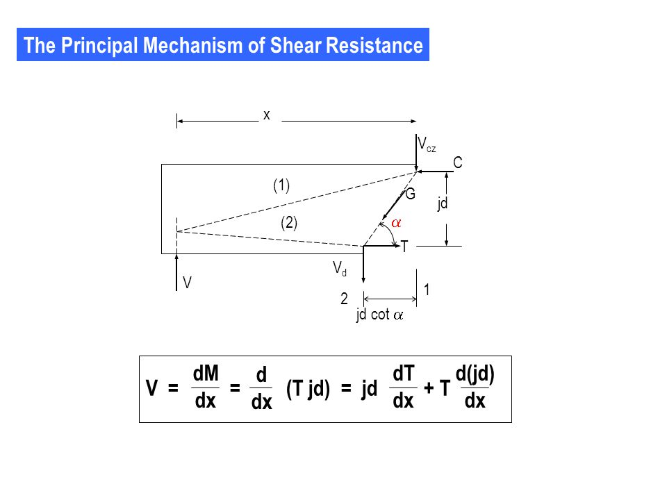 If the Bond between Steel and Concrete is Good In the elastic theory analysis of prismatic flexural members is assumed that the internal lever arm remain constant, then d(jd)/dx = 0, the equation of perfect beam action is obtained : Where : q= the bond force per unit length = shear flow V = = (T jd) = jd + T dM dx d dx dT dx d(jd) dx