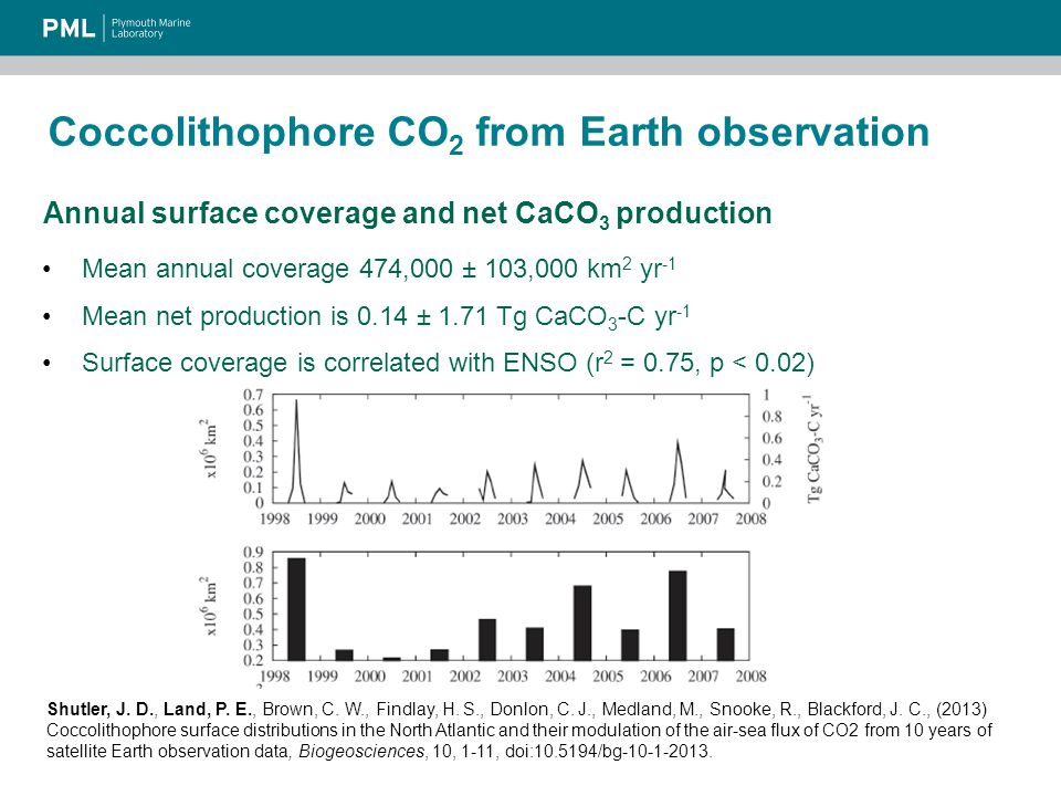 Coccolithophore CO 2 from Earth observation Annual surface coverage and net CaCO 3 production Mean annual coverage 474,000 ± 103,000 km 2 yr -1 Surface coverage is correlated with ENSO (r 2 = 0.75, p < 0.02) Mean net production is 0.14 ± 1.71 Tg CaCO 3 -C yr -1 Shutler, J.