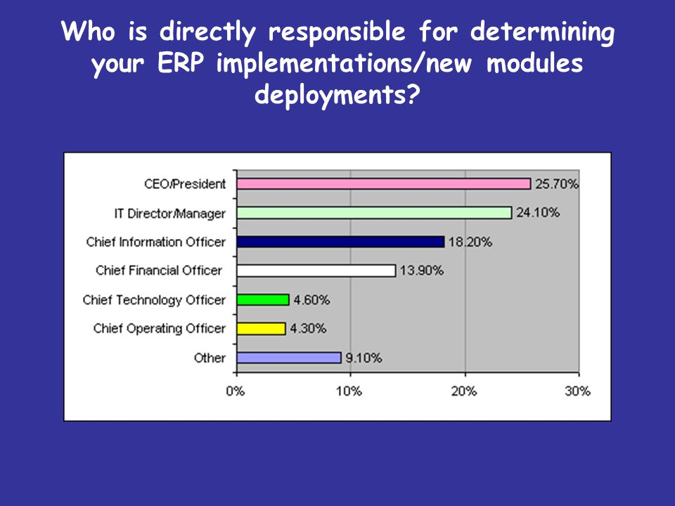 Who is directly responsible for determining your ERP implementations/new modules deployments?