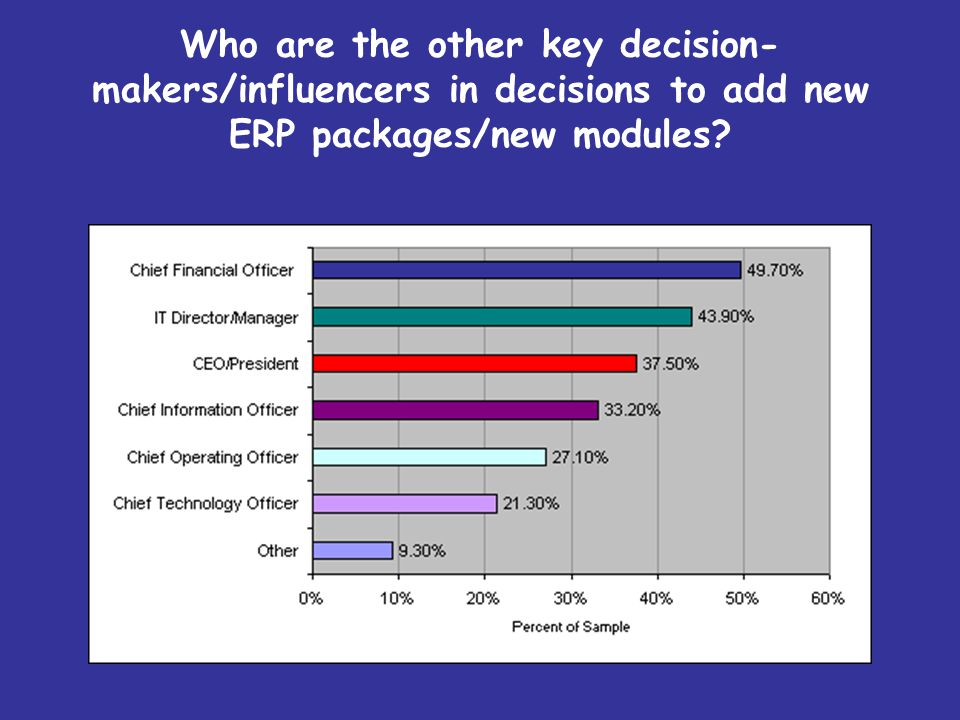 Who are the other key decision- makers/influencers in decisions to add new ERP packages/new modules?