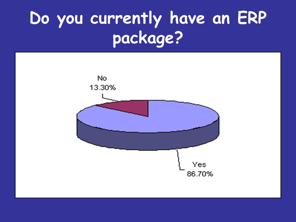 Do you currently have an ERP package?
