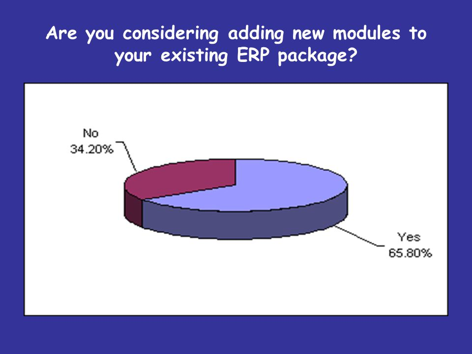 Are you considering adding new modules to your existing ERP package?
