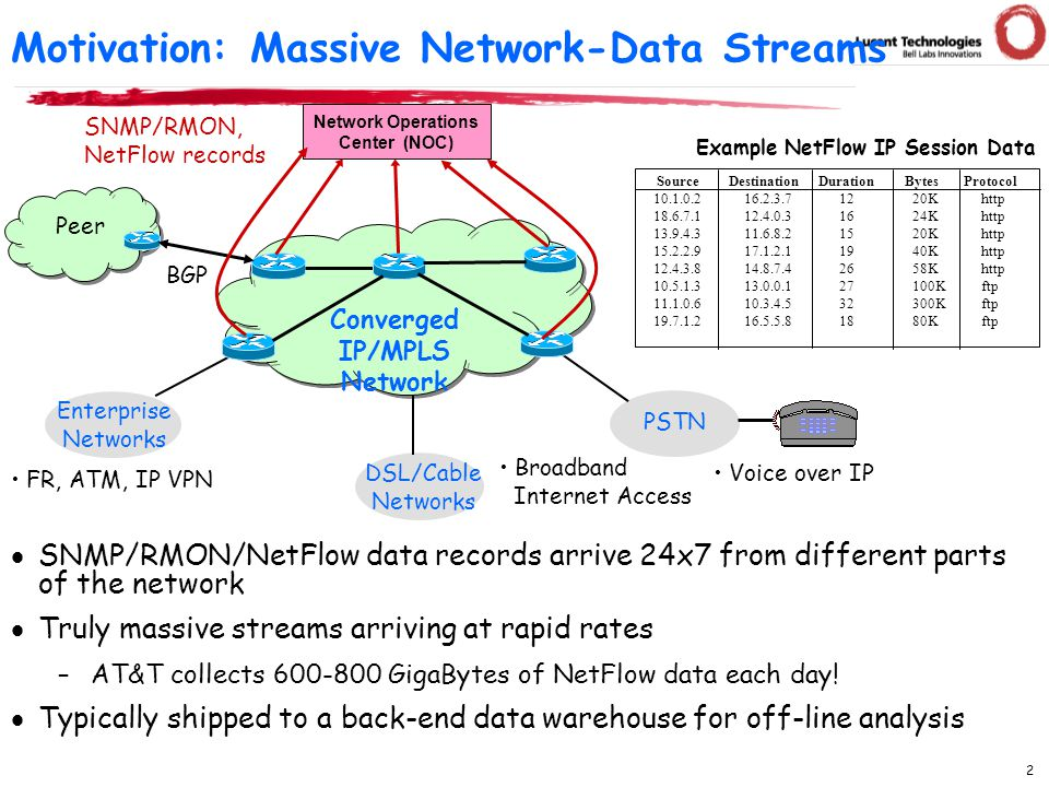 2 Motivation: Massive Network-Data Streams Broadband Internet Access PSTN DSL/Cable Networks Enterprise Networks Voice over IP FR, ATM, IP VPN Network Operations Center (NOC) SNMP/RMON, NetFlow records BGP Peer  SNMP/RMON/NetFlow data records arrive 24x7 from different parts of the network  Truly massive streams arriving at rapid rates –AT&T collects 600-800 GigaBytes of NetFlow data each day.