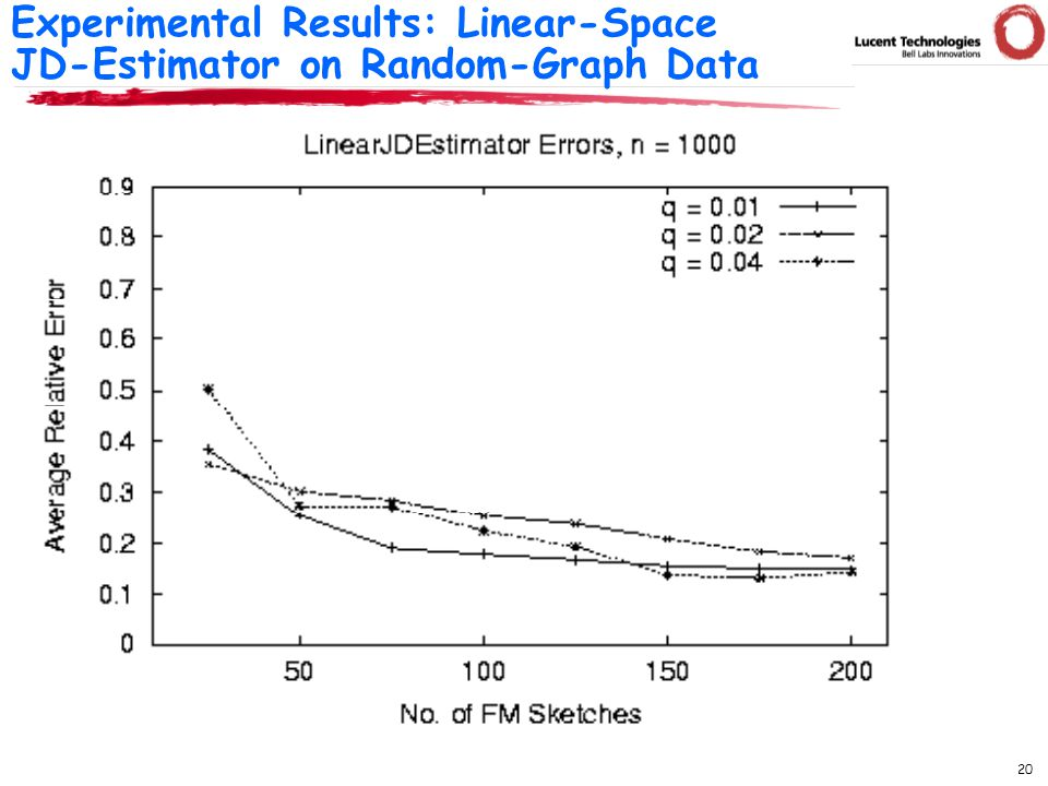 20 Experimental Results: Linear-Space JD-Estimator on Random-Graph Data