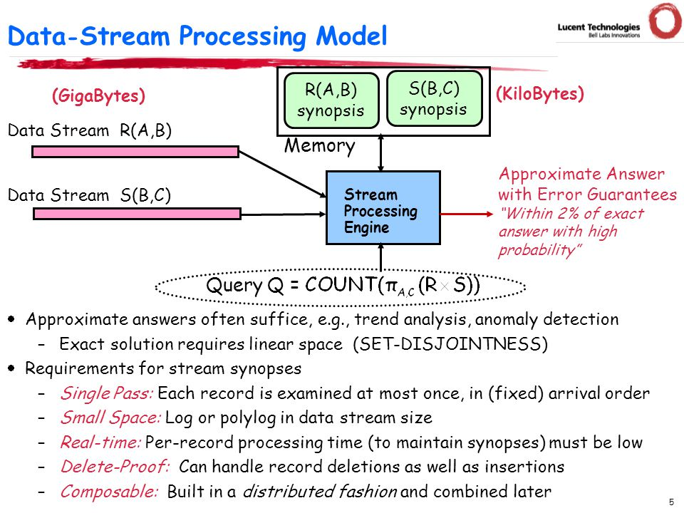 5 Data - Stream Processing Model  Approximate answers often suffice, e.g., trend analysis, anomaly detection –Exact solution requires linear space (SET-DISJOINTNESS)  Requirements for stream synopses –Single Pass: Each record is examined at most once, in (fixed) arrival order –Small Space: Log or polylog in data stream size –Real-time: Per-record processing time (to maintain synopses) must be low –Delete-Proof: Can handle record deletions as well as insertions –Composable: Built in a distributed fashion and combined later Stream Processing Engine Approximate Answer with Error Guarantees Within 2% of exact answer with high probability Data Stream R(A,B) Query Q = (GigaBytes) (KiloBytes) Data Stream S(B,C) R(A,B) synopsis S(B,C) synopsis Memory