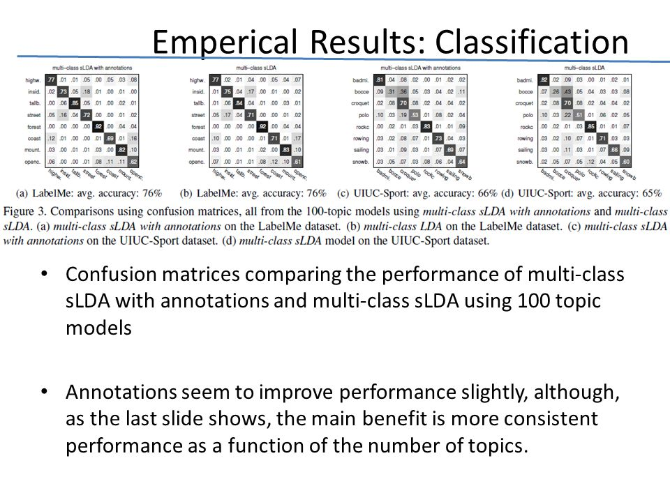 Emperical Results: Classification Confusion matrices comparing the performance of multi-class sLDA with annotations and multi-class sLDA using 100 topic models Annotations seem to improve performance slightly, although, as the last slide shows, the main benefit is more consistent performance as a function of the number of topics.